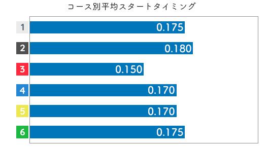 高田ひかる STデータ5