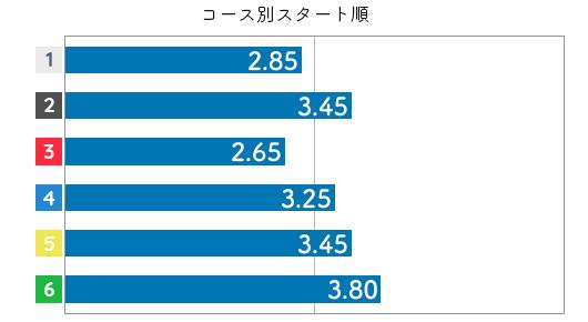 高田ひかる STデータ6
