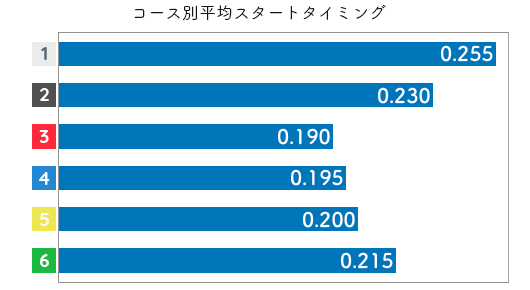 村上奈穂 STデータ1