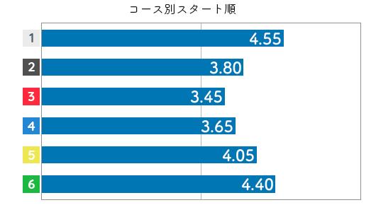 村上奈穂 STデータ2