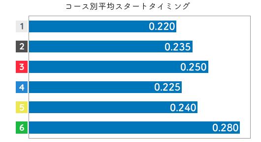 村上奈穂 STデータ3