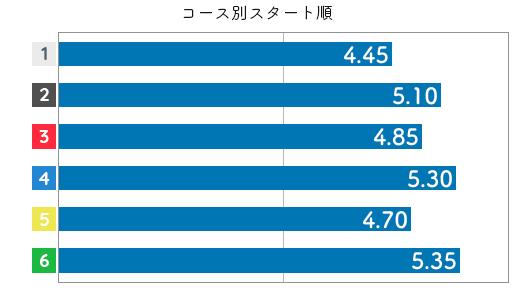 村上奈穂 STデータ4