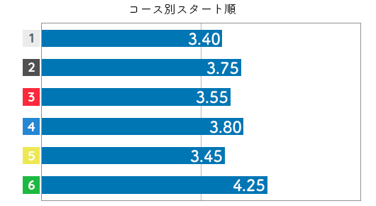 村上奈穂 STデータ6
