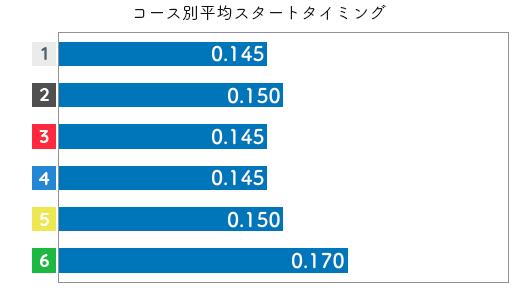大山千広 STデータ3