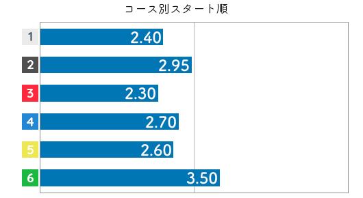 大山千広 STデータ4