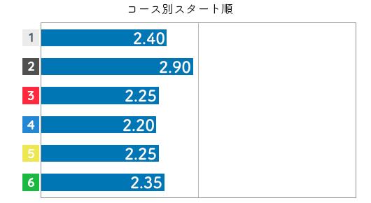 大山千広 STデータ6