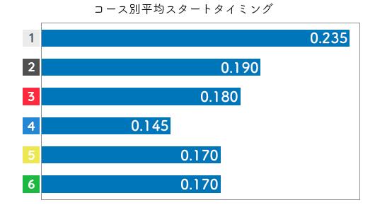 出口舞有子 STデータ3