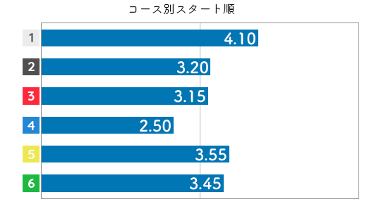 出口舞有子 STデータ4