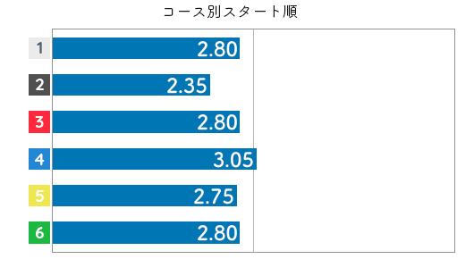 出口舞有子 STデータ6