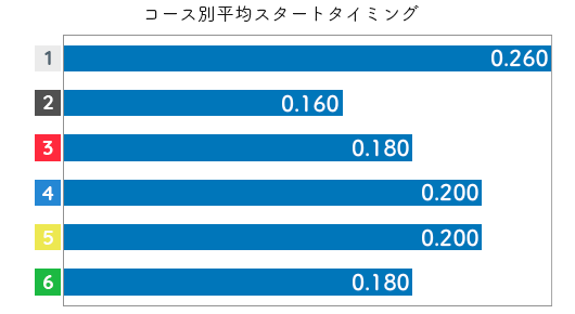 関野文 STデータ1