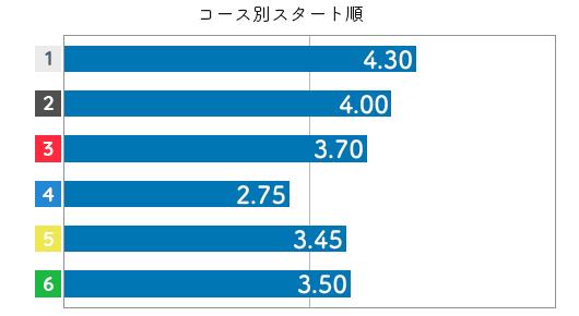 関野文 STデータ2