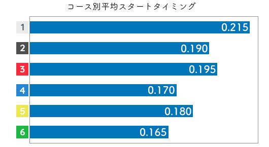 関野文 STデータ3