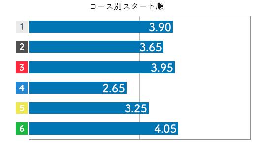 関野文 STデータ4
