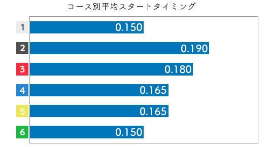 関野文 STデータ5