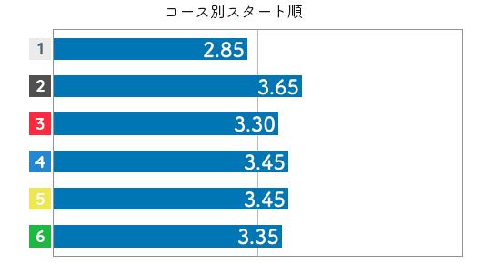 関野文 STデータ6