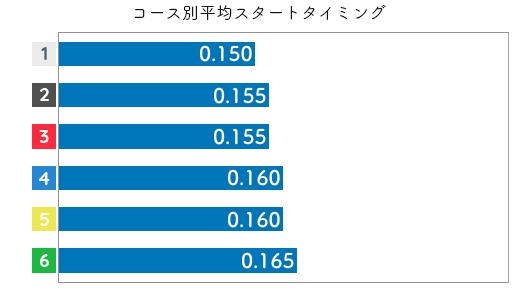 中澤和志 STデータ5