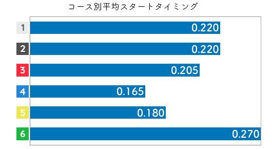 西茂登子 ST特徴5
