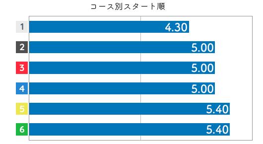 橋谷田佳織 ST傾向6
