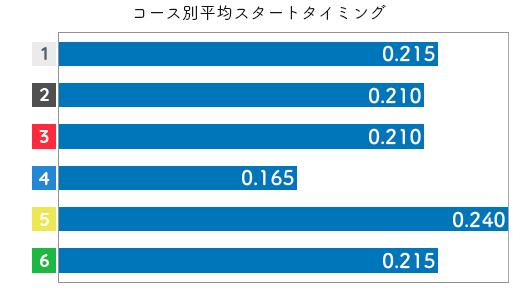 渋田治代 ST傾向5