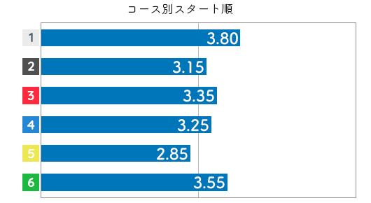 倉田郁美 STデータ6