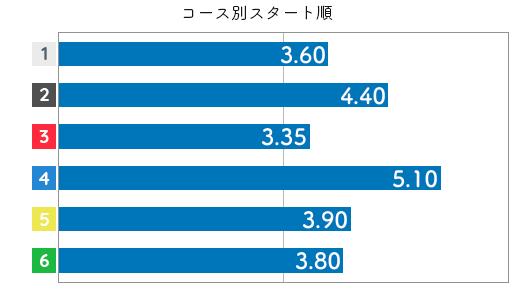藤田美代 ST傾向6
