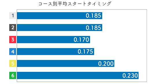 海野ゆかりSTデータ5