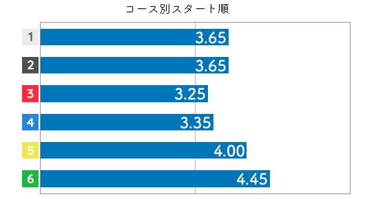 海野ゆかりSTデータ6