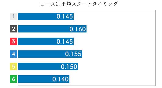 岸恵子STデータ5