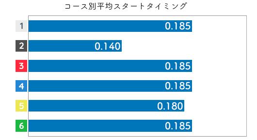 栢場優子 STデータ5