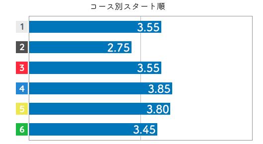 栢場優子 STデータ6