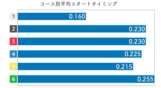 本部めぐみ STデータ5