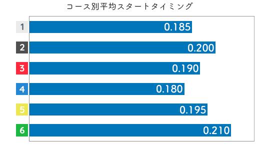 安達美帆 STデータ5
