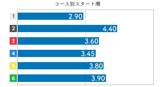 安達美帆 STデータ6