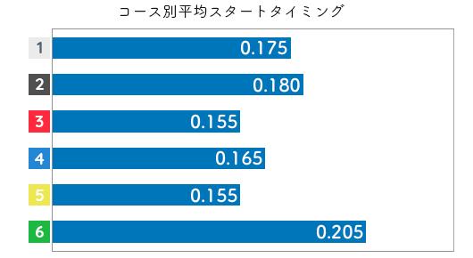 五反田忍 ST特徴5