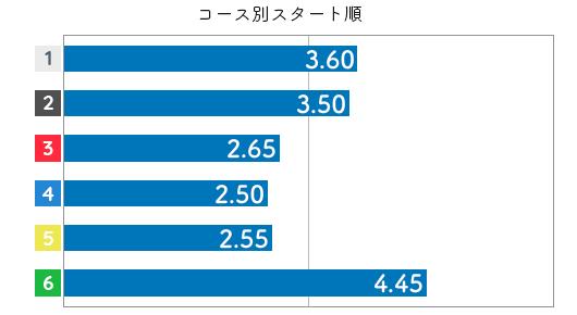 五反田忍 ST特徴6