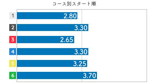 森岡真希 STデータ6