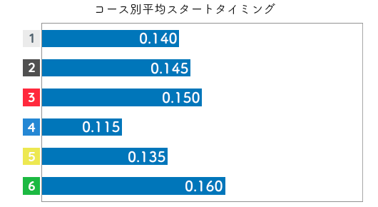 池田明美 STデータ5