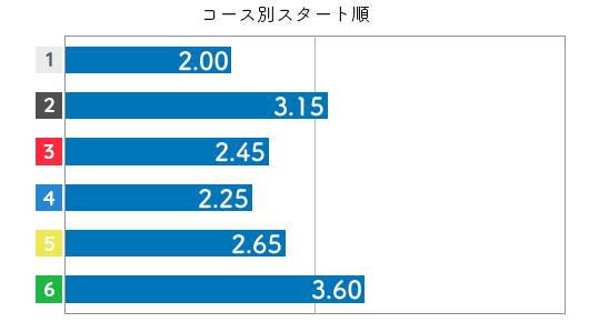 池田明美 STデータ6