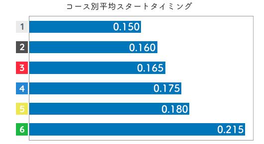 池田浩美 STデータ5