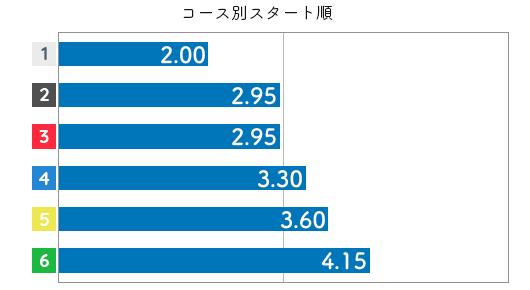 池田浩美 STデータ6
