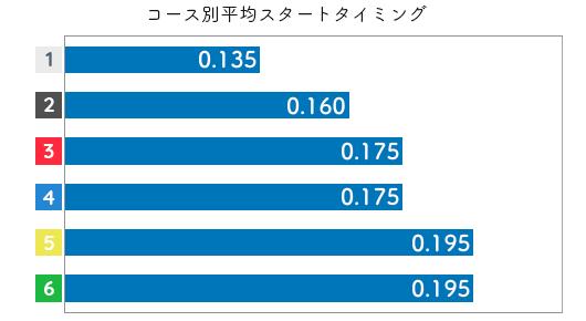 三松直美 STデータ5