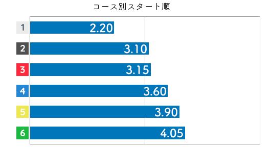 三松直美 STデータ6
