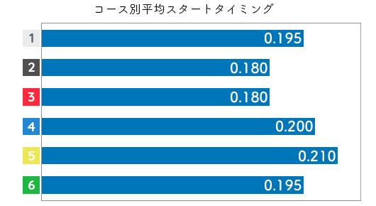 片岡恵里 STデータ5