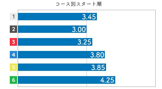 片岡恵里 STデータ6