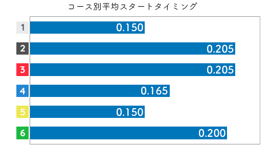 古賀千晶 STデータ5