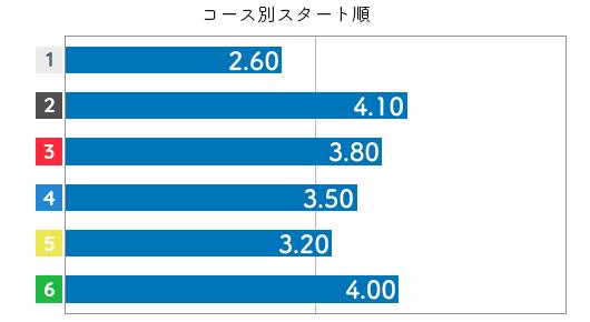 古賀千晶 STデータ6