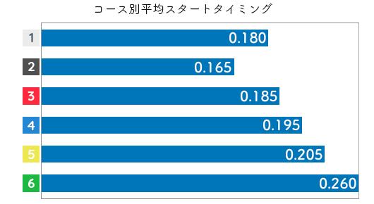野田祥子 STデータ5