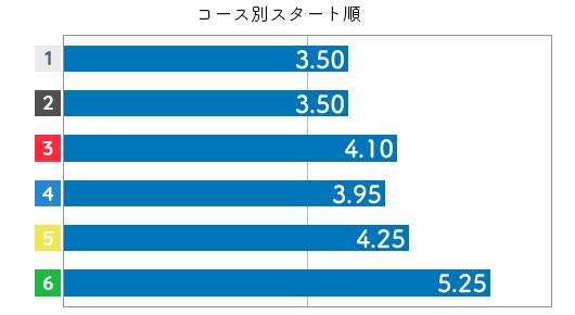 野田祥子 STデータ6