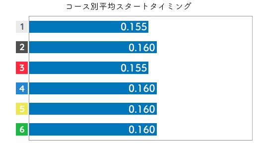 高橋正男 STデータ5
