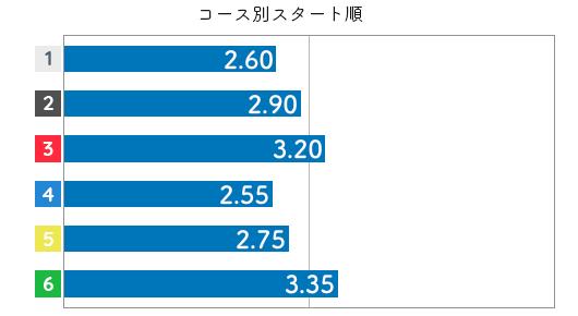 高橋正男 STデータ6